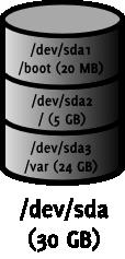 schéma de partitionnement d'un sreveur de courrier sans LVM