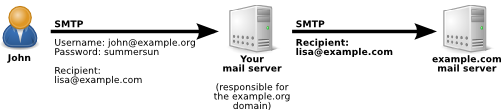 mail avec identification accepté